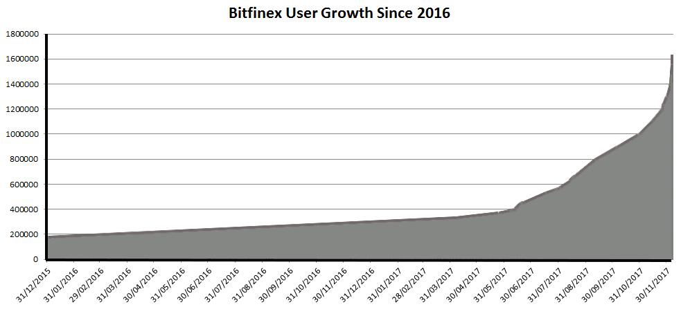 Bitfinex User Growth
