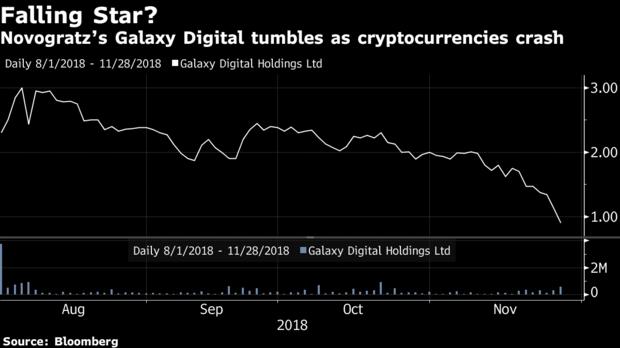 Mike Novogratz's Crypto Trading Desk Lost Millions